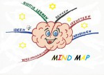 Mind Map I