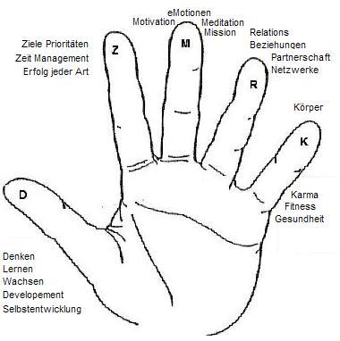 Finger-Themen